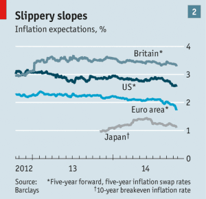 Inflation expecations