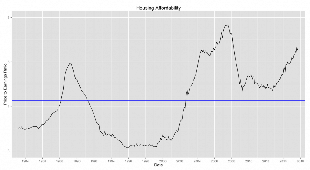1200px-uk_housing_affordability_price_earnings_ratio